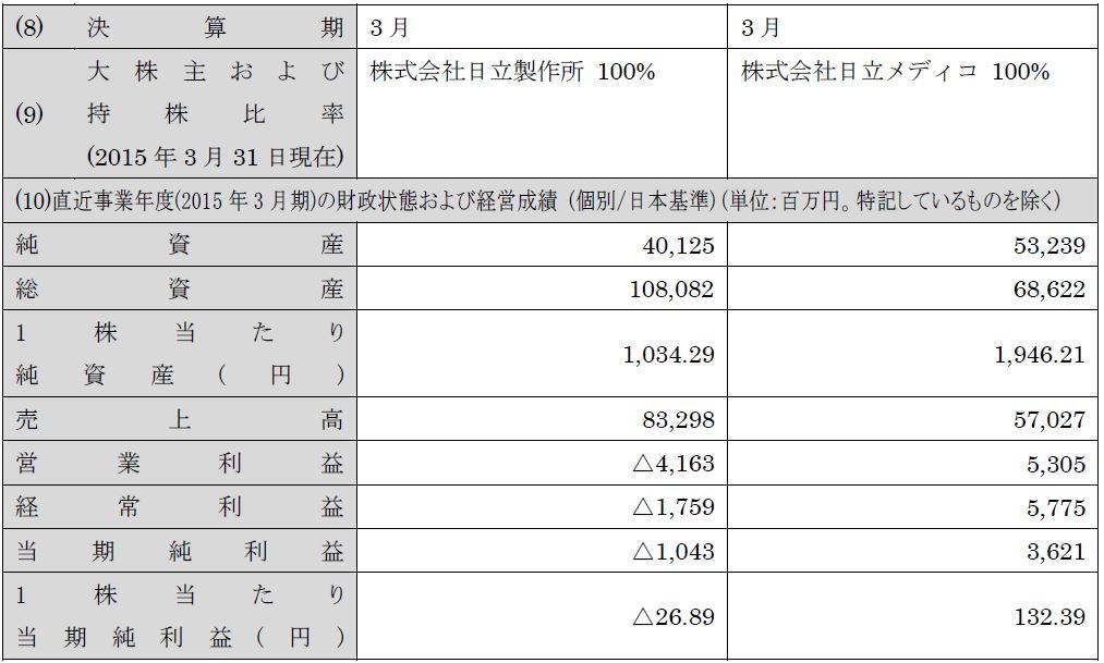 03_分割会社_2