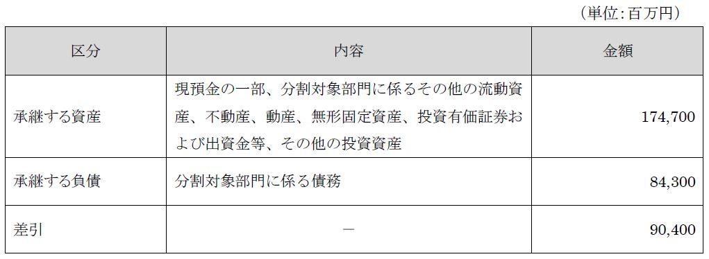 04_分割資産